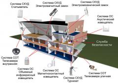 Design of complex security system