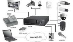 Видеонаблюдение, локальные сети