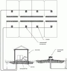 Строительство автопоилок