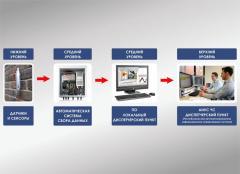 Автоматизация зданий и сооружений гражданского и
