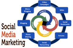 SMM marketing