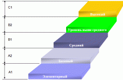 Kazakh courses, preparation for Kaztest,