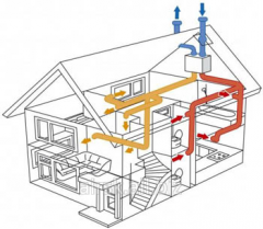 Design of ventilation of houses, hotels, hostels,
