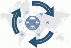 Service of management of chains of deliveries