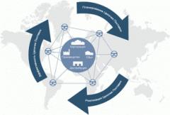 Услуга управления цепочками поставок