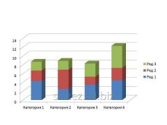 High-quality market researches - the analysis of