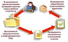 Обработка авансовых отчетов