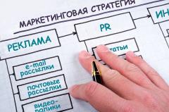 Разработка маркетинговых стратегий