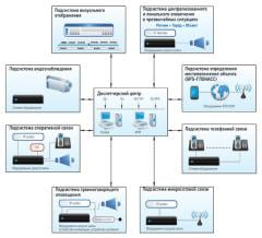 Creating of automated systems for video