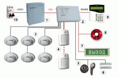 Монтаж системы охранно-тревожной сигнализации