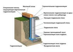 Гидроизоляция фундамента в Актау