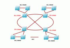 Магистральные сети для операторов связи
