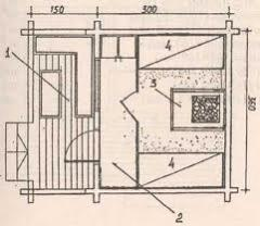 Design of saunas