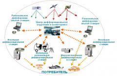 Установка систем спутниковой навигации