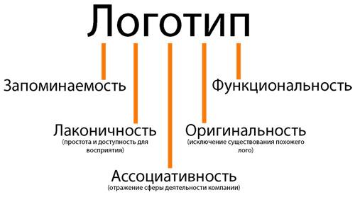 razrabotka_logotipa_i_emblemy