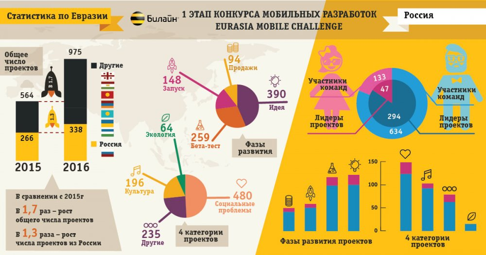 infografika_razrabotka