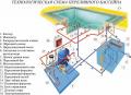 Строительство переливного бассейна