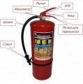 Services in repair of fire extinguishers