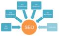 SEO оптимизация и продвижение сайта от Allbiz